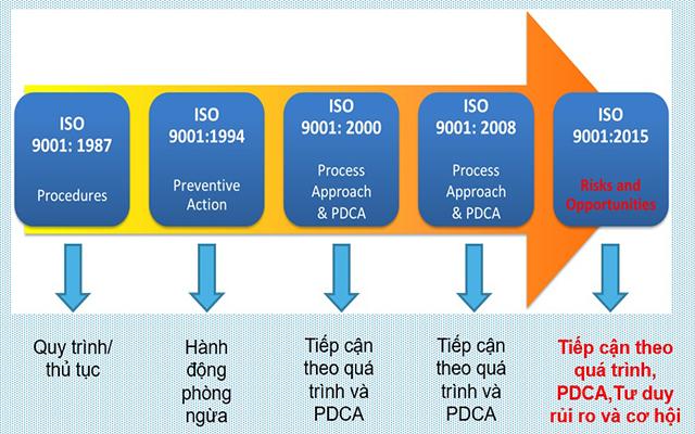 quy trình chứng nhận ISO 14001:2015