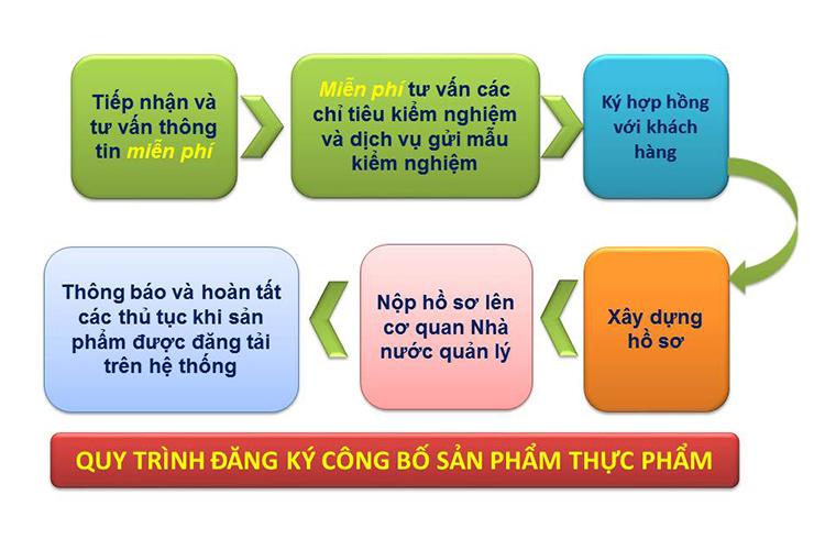 công bố thực phẩm nhập khẩu từ Thái Lan