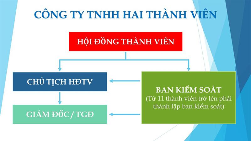 đăng ký doanh nghiệp TNHH Hai thành viên